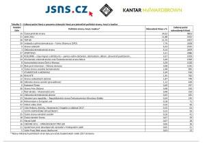 Studentské volby 2017 - celostátní výsledky