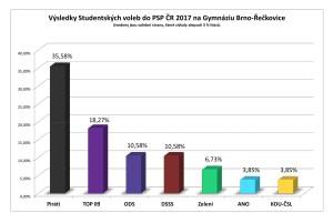 Studentské volby 2017 - graf